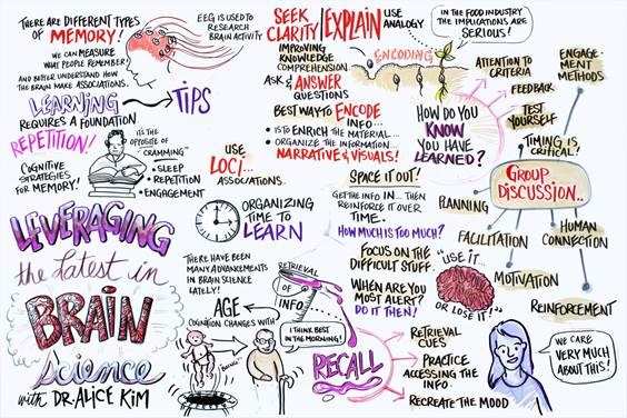 Visual recording of Alice Kim keynote for Alchemy Summit 2015, co-hosted by Maple Leaf