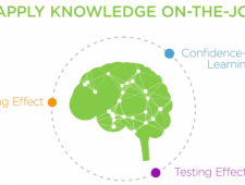 Using Brain Science to Enhance Workplace Learning – Video Collaboration with Axonify